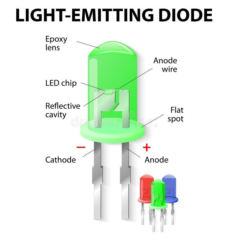 À l'intérieur de la diode électroluminescente illustration libre de droits