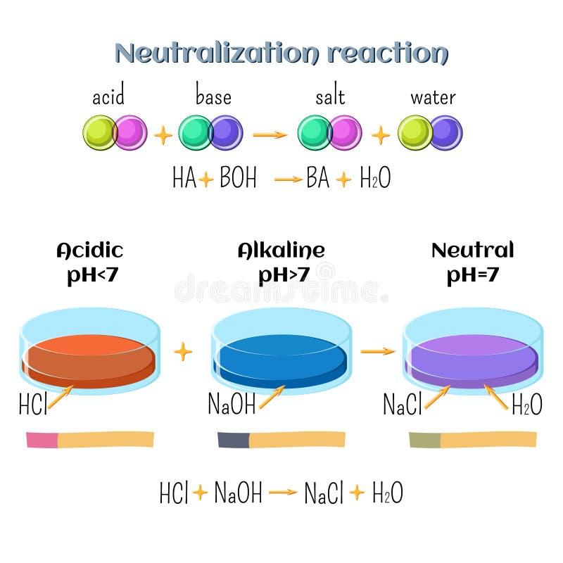 Ácido-base, reação da neutralização do ácido clorídrico e hidróxido de sódio Tipos das reações químicas, parte 6 de 7 ilustração do vetor