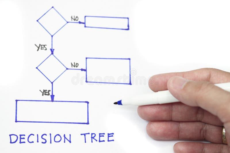 Árbol de decisión imagen de archivo