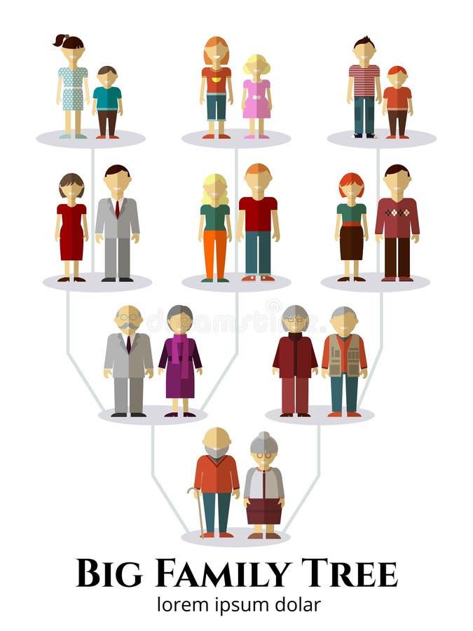 Árbol de familia con los avatares de la gente de cuatro ilustración del vector