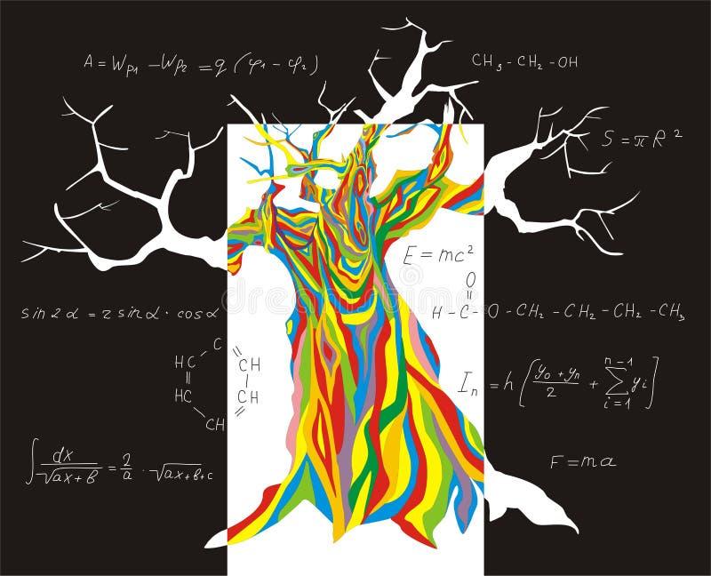 Árbol de la cognición libre illustration