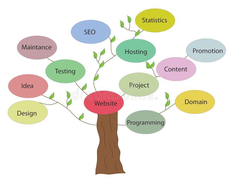 Árbol del desarrollo del sitio web ilustración del vector