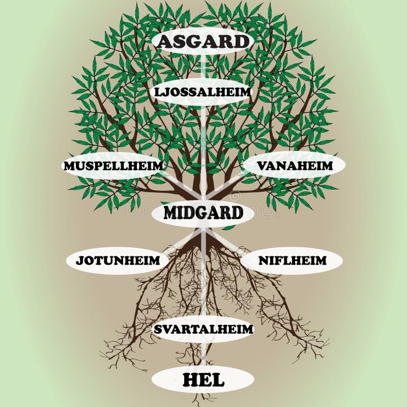 """Árbol del mundo del vector del †de Yggdrasil """"de la mitología escandinava stock de ilustración"""