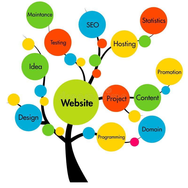 Árvore do desenvolvimento do Web site ilustração royalty free