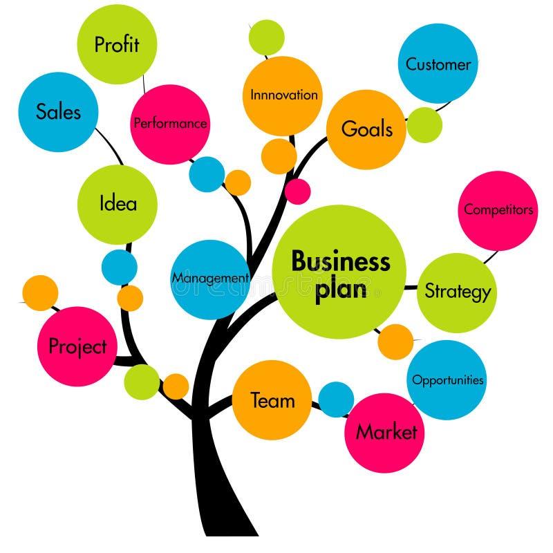 Árvore do plano empresarial ilustração do vetor