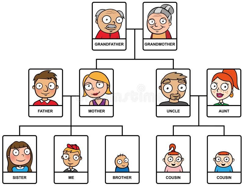 Árvore genealógica dos desenhos animados ilustração do vetor