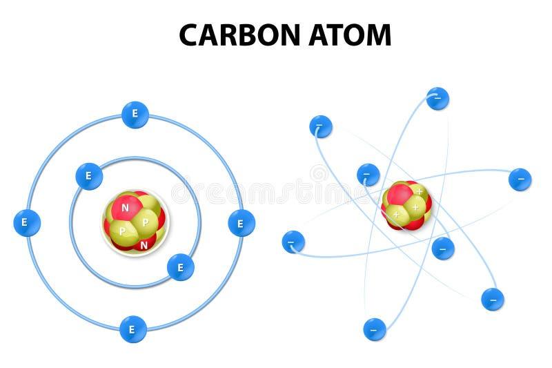 Átomo de carbono no fundo branco. estrutura ilustração royalty free
