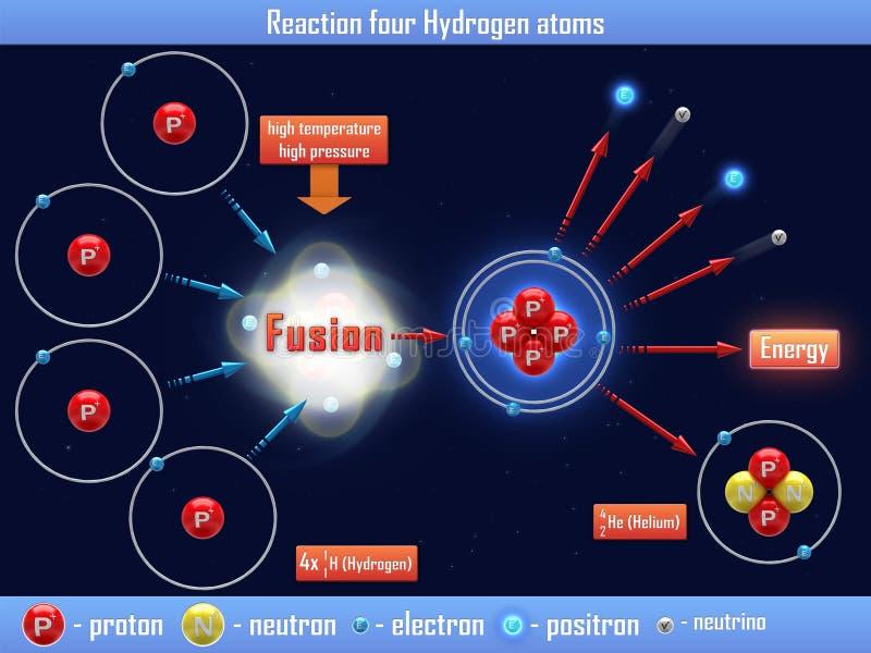 Átomos de hidrogênio da reação quatro ilustração royalty free