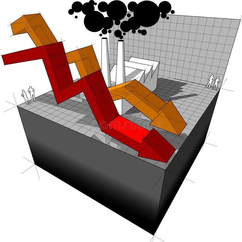 一家工厂的图有落的企业箭头的 库存例证