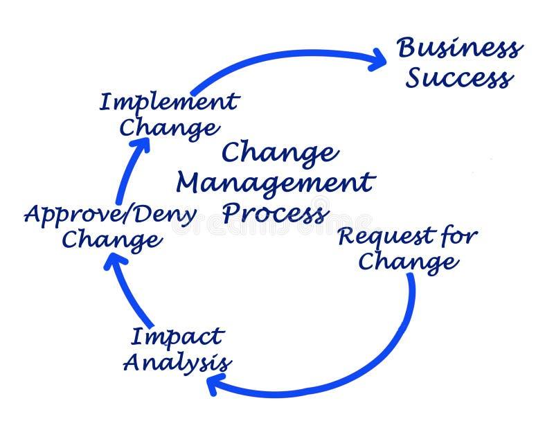 Ändern Sie Management-Prozess lizenzfreie abbildung