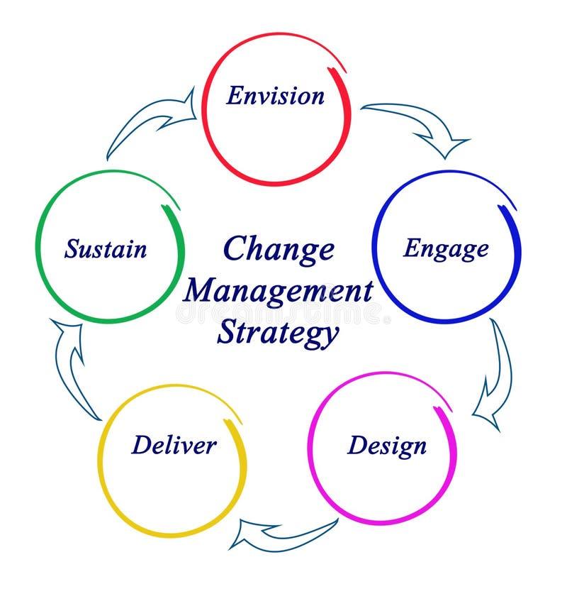 Ändern Sie Management-Strategie stock abbildung