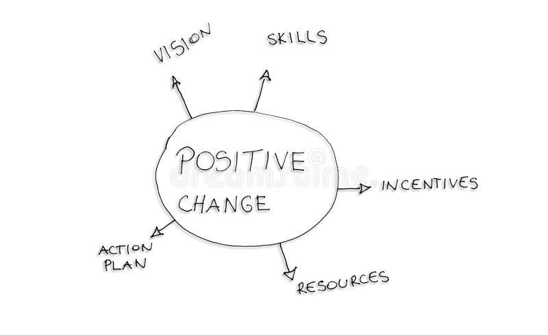 ändra positiven stock illustrationer