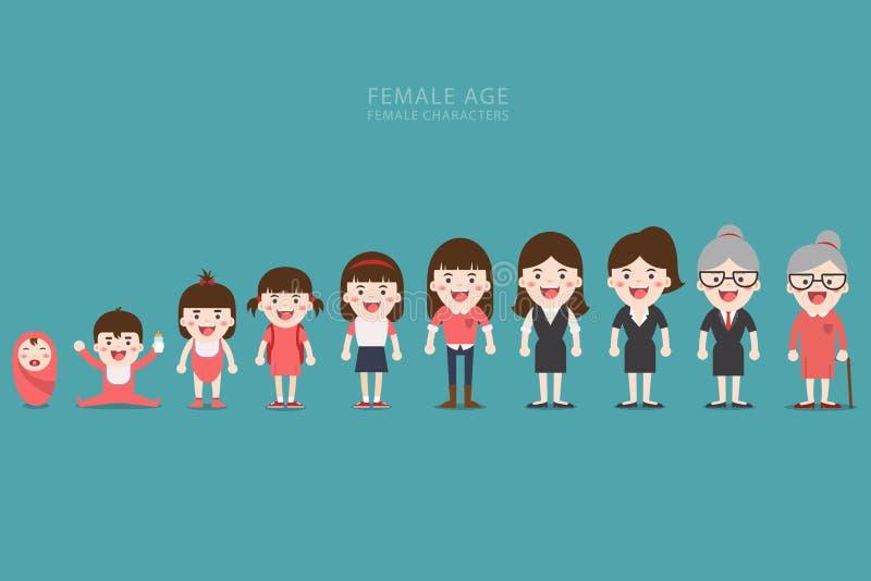 Åldras begrepp av kvinnliga tecken stock illustrationer