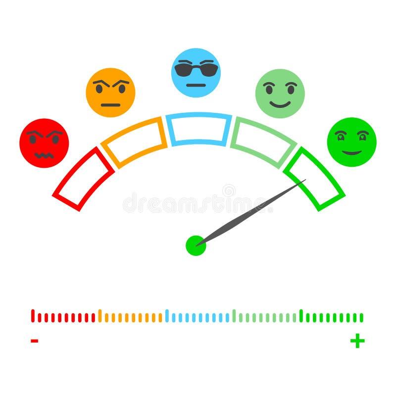 Återkoppling/lynne för fem färgframsidor Framsidaskala för uppsättning fem - neutralt ledset för leende - isolerad vektorillustra vektor illustrationer