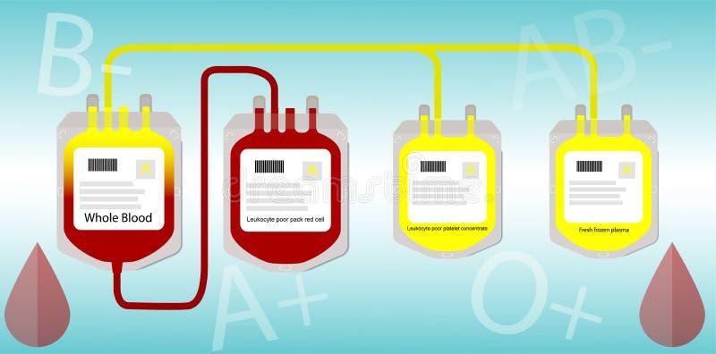 Één Donor vele ontvangers vector illustratie
