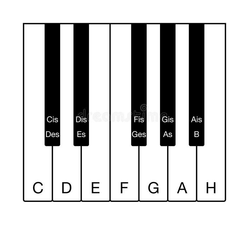 Échelle chromatique allemande sur le clavier musical illustration libre de droits