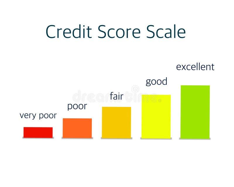 Échelle de score de crédit, affiche superbe d'affaires d'abrégé sur qualité illustration libre de droits