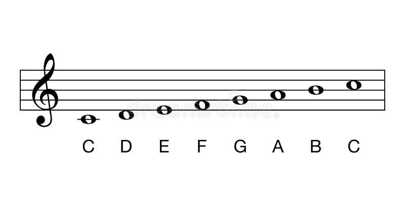 Échelle principale de C, pleines notes, clé de C illustration stock