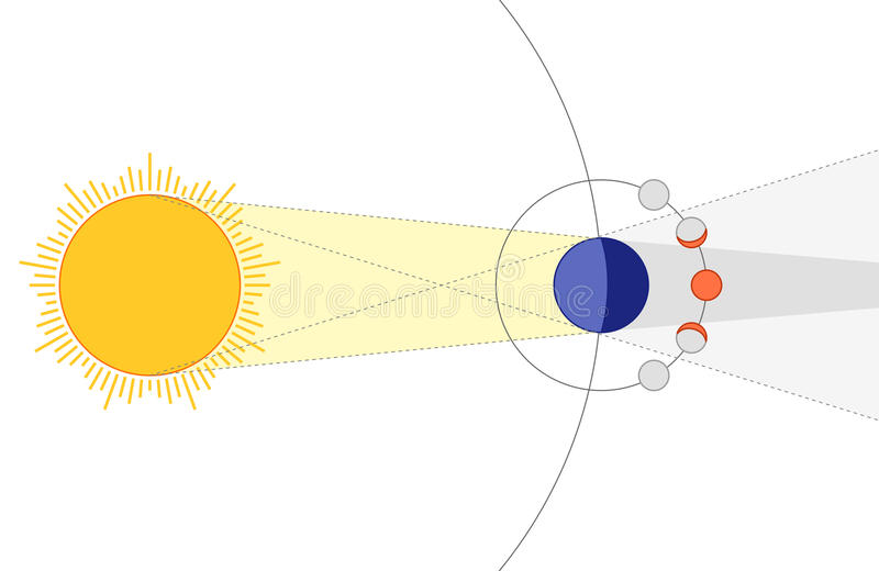 Éclipse lunaire illustration libre de droits