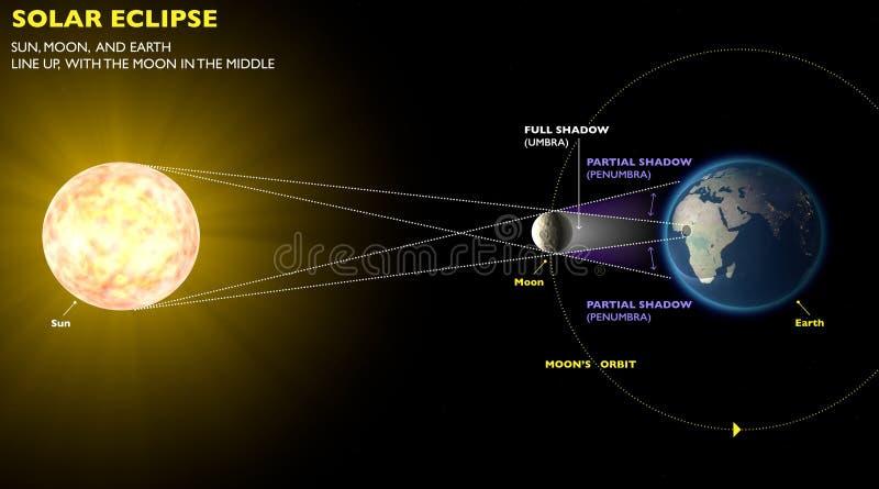 Éclipse solaire, le soleil de lune de la terre de l'espace illustration libre de droits