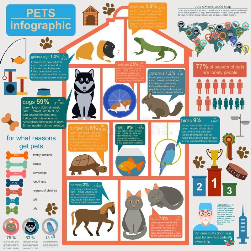 Éléments infographic d'animaux familiers domestiques, helthcare, vétérinaire illustration stock