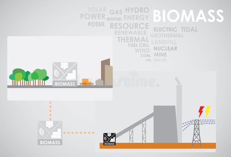 Énergie de biomasse illustration stock