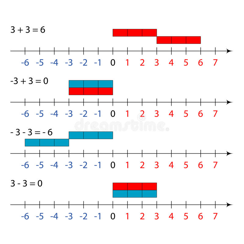 Équation d'addition de mathématiques illustration libre de droits