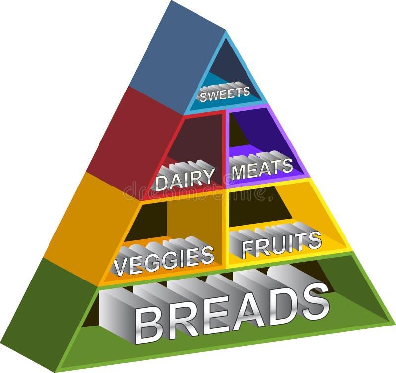 Étagères de pyramide de nourriture illustration libre de droits