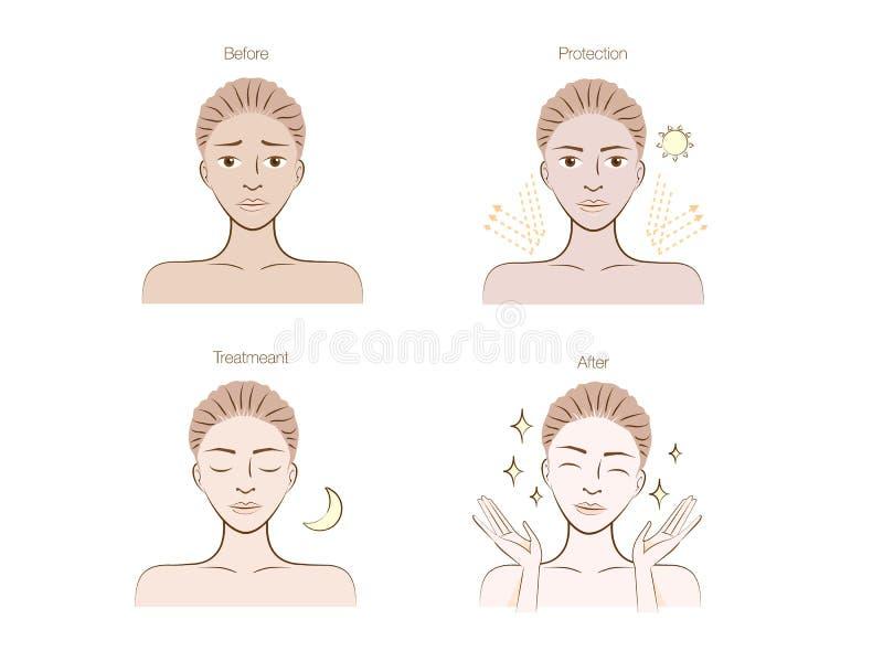 Étape-Beauté-Peau-acné illustration libre de droits