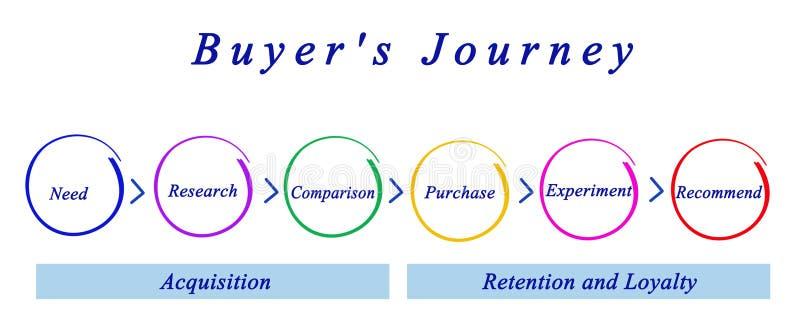 Étapes du voyage de l'acheteur illustration libre de droits
