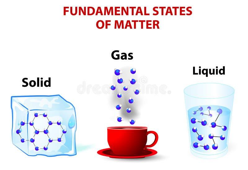 états fondamentaux de matière illustration stock