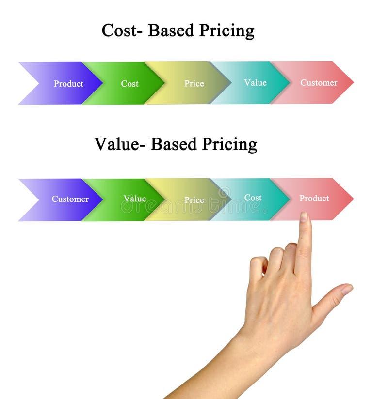 Évaluation basée et basée sur valeur de coût photos libres de droits