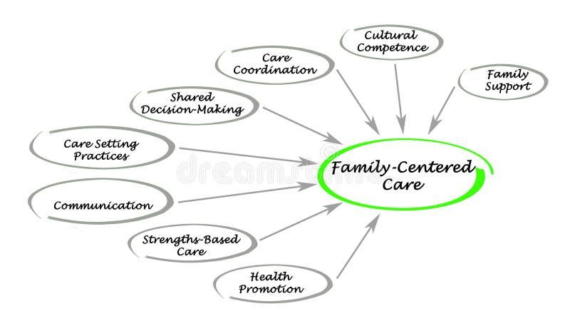 Évaluation Famille-centrée de soin illustration libre de droits