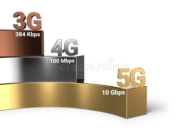 Évolution de vitesse de réseau sans fil de 3G par 4G à 5G 5G est la technologie du sans fil actuelle la plus rapide rendu 3d illustration de vecteur