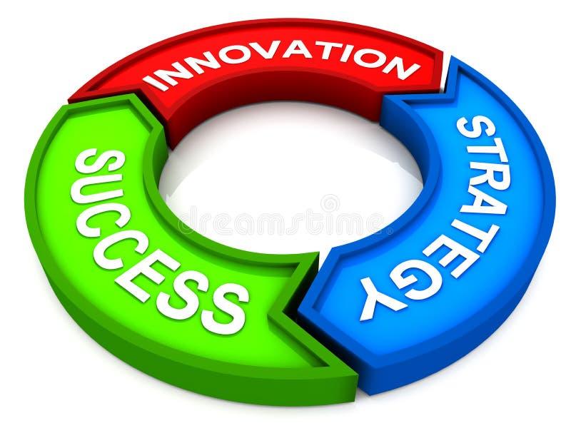 Éxito de la estrategia de la innovación stock de ilustración