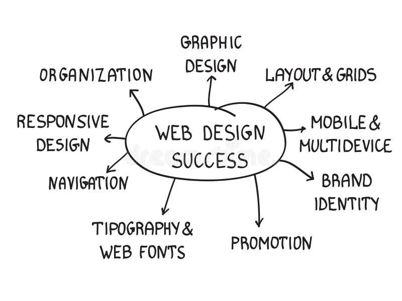 Éxito del diseño web ilustración del vector
