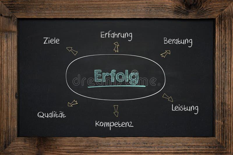 Éxito empresarial de la escritura de la pizarra en alemán fotografía de archivo libre de regalías