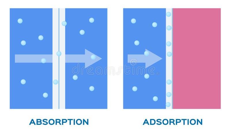 Ícone da absorção e do vetor da adsorção ilustração do vetor