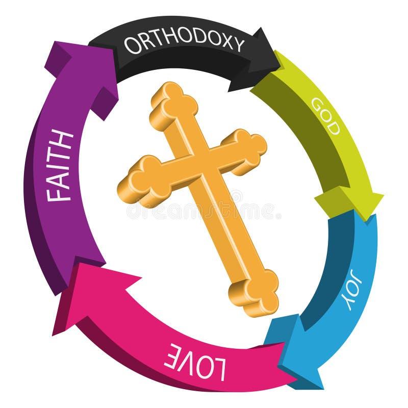 Ícone ortodoxo ilustração stock