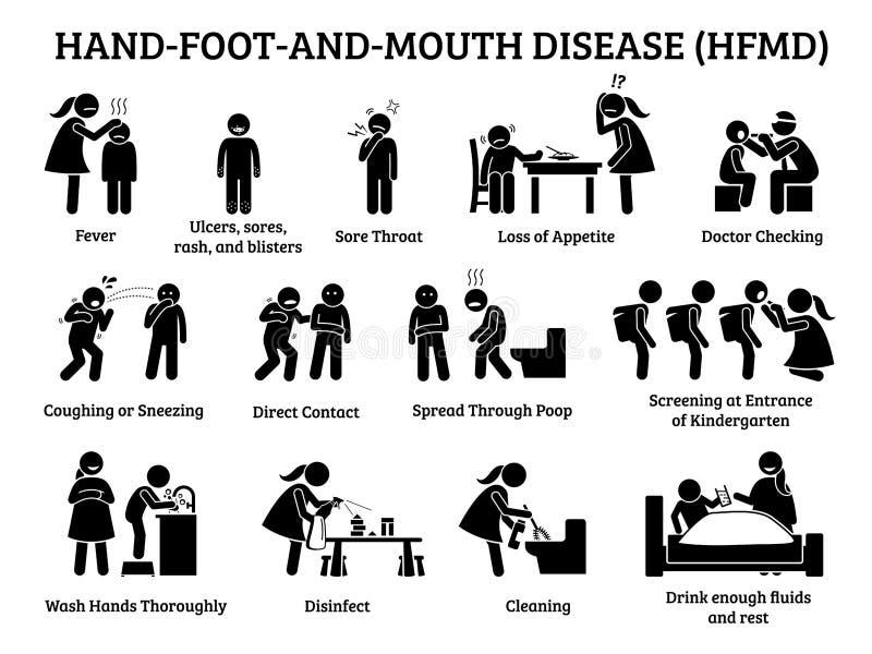 Ícones da doença de pé e de boca HFMD da mão ilustração do vetor