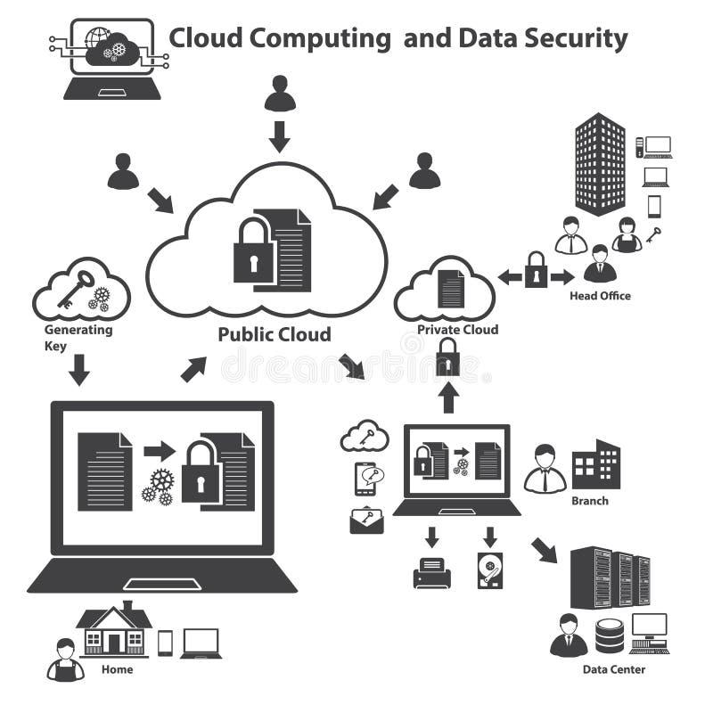 Ícones grandes ajustados, computação dos dados da nuvem ilustração royalty free