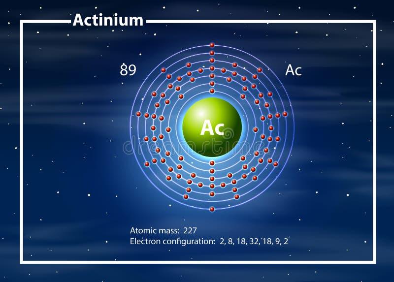 Ένα διάγραμμα ατόμων ακτινίου απεικόνιση αποθεμάτων