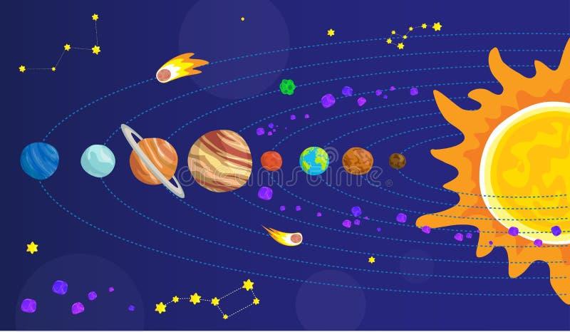 Ήλιος, υδράργυρος, Αφροδίτη, φεγγάρι, γη, Άρης, Δίας, Κρόνος, Ουρανός, Ποσειδώνας στο νυχτερινό ουρανό Σχέδιο ηλιακών συστημάτων  απεικόνιση αποθεμάτων