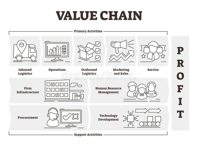 Διανυσματική απεικόνιση αλυσιδών αξιών Περιγραμμένο σχέδιο δραστηριοτήτων κέρδους προϊόντων απεικόνιση αποθεμάτων