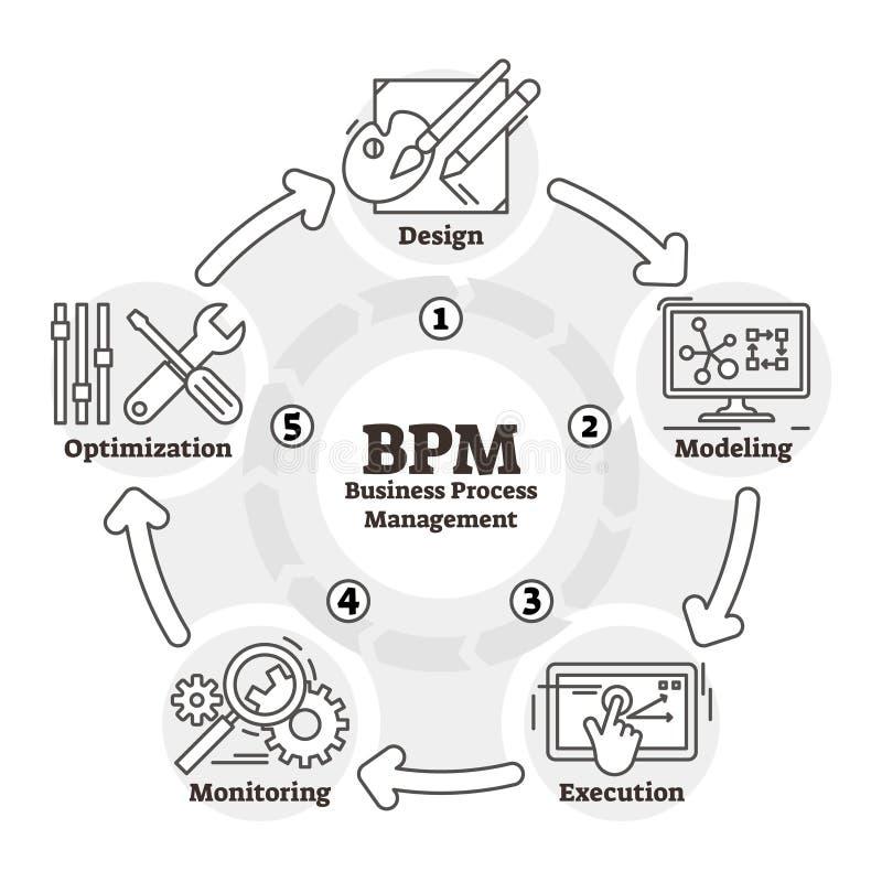 Διανυσματική απεικόνιση BPM Περιγραμμένο σχέδιο σχεδίων επιχειρησιακής διαχείρισης διαδικασιών απεικόνιση αποθεμάτων