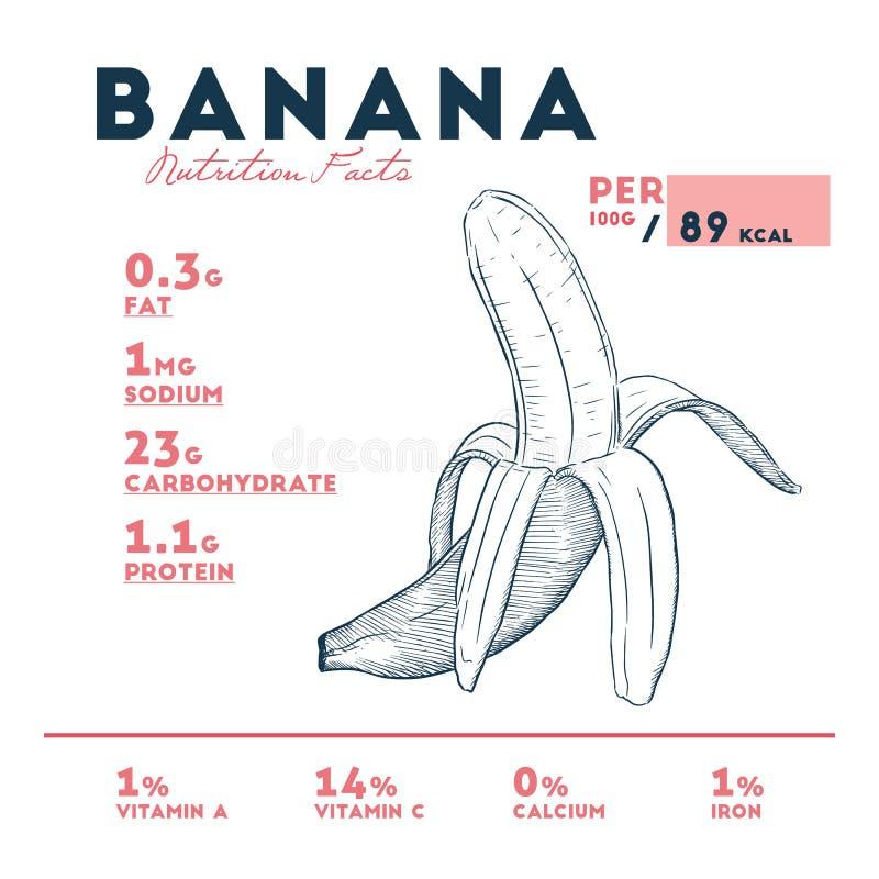 Банан - информация о питательной ценности иллюстрация штока