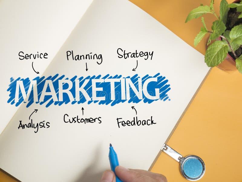 Маркетинг, концепция цитат слов дела мотивационная стоковая фотография rf