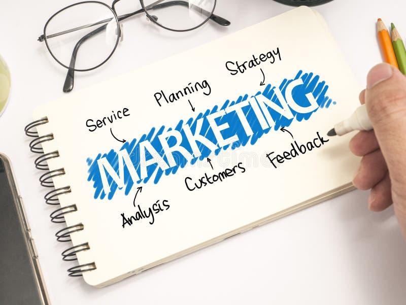 Маркетинг, концепция цитат слов дела мотивационная стоковая фотография