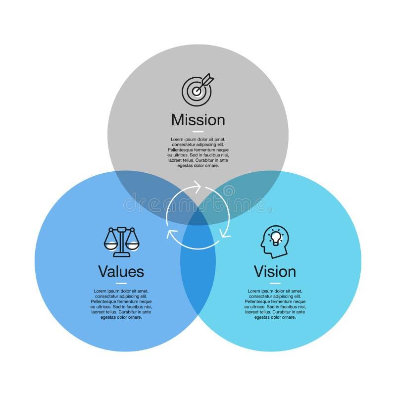 Простое визуализирование для миссии, диаграмма зрения и значений с красочными кругами и линия значки с акцентом иллюстрация штока