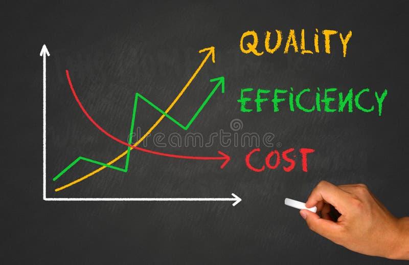Ökande kvalitet och effektivitet arkivbild